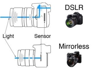 DSLR vs Mirorrless (Photo Source: techly.com.au)