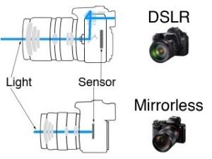 DSLR vs Mirorrless (Photo Source: techly.com.au)