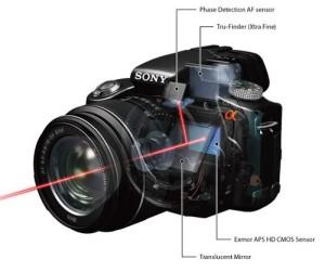 SLT Camera (Photo Source: practicalphotographytips.com)